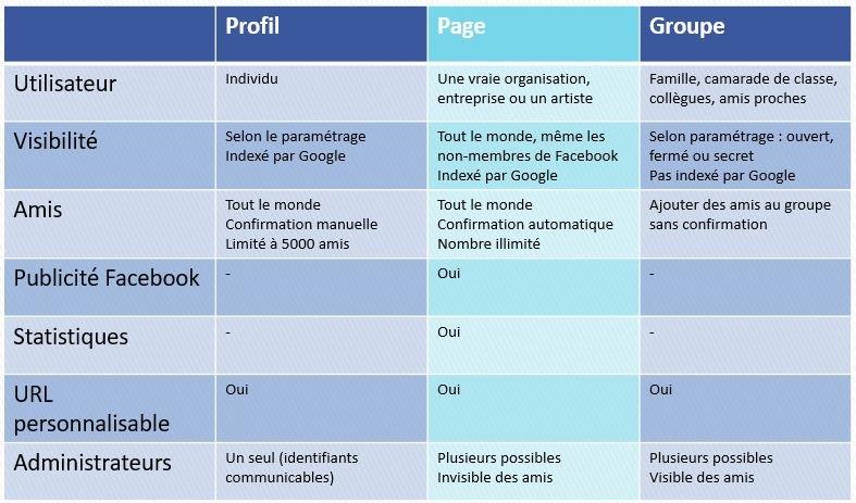 Différence entre un profil, une page et un groupe sur Facebook